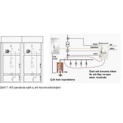 Şekil 7: AIS panolarda optik iç ark koruma teknolojileri