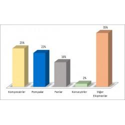 Dünyadaki elektrik motorlu ekipmanların sarf ettiği enerji oranları (Kaynak: UNIDO)