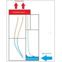 Şekil 3: Doğal Havalandırmalı Sistem Modeli